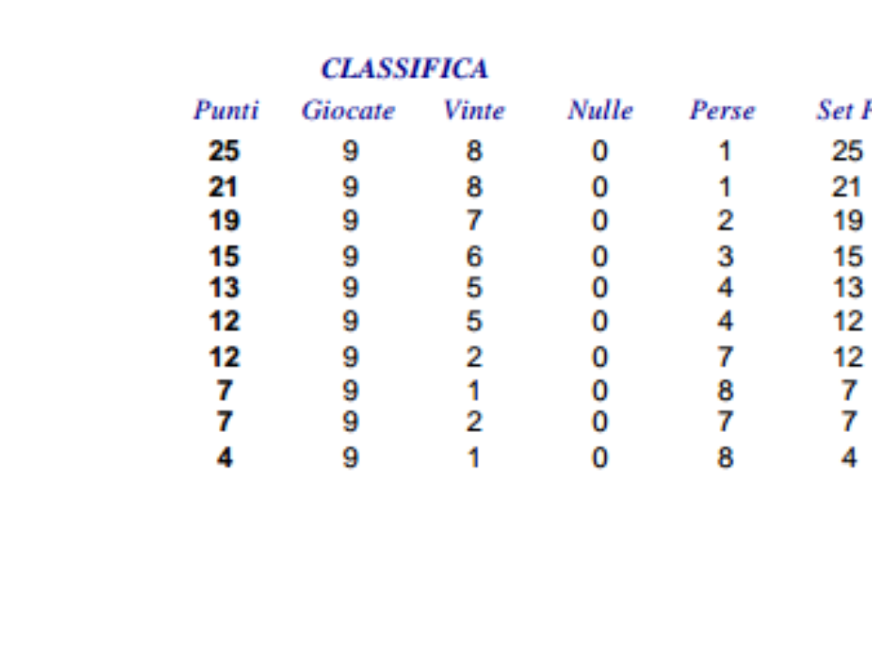 classifica under 12 provinciale CSI_15.16